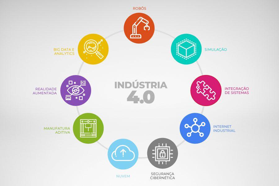 A indústria 4.0 e o futuro das organizações: impactos possíveis